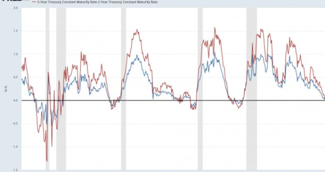 inverted yields curve