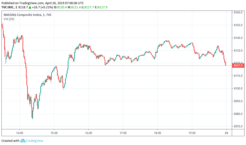 Nasdaq index